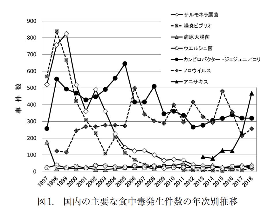 グラフ 食中毒