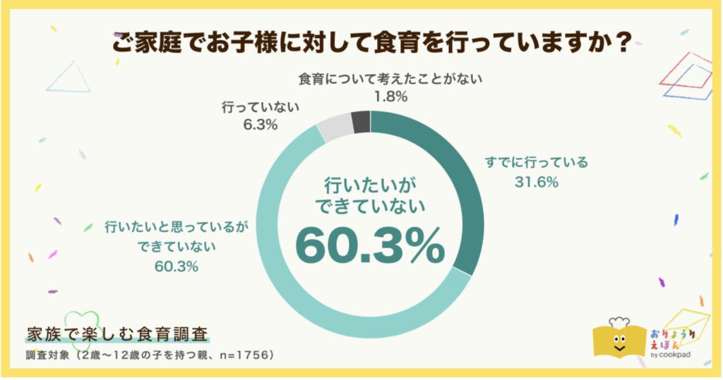 グラフ 食育 実施率